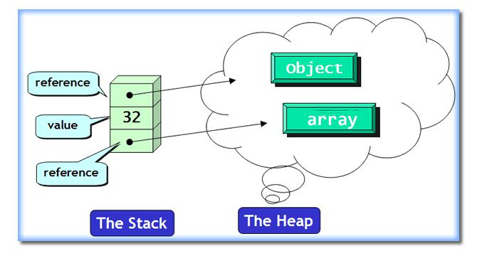 dynamic array