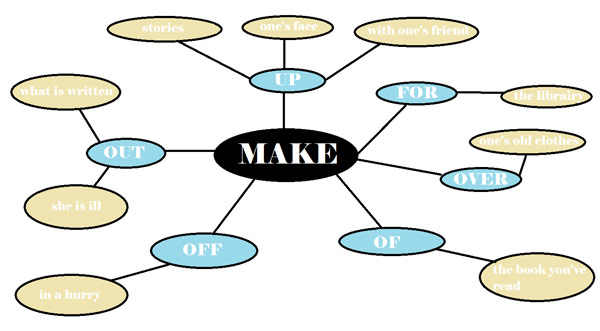 Make and prepositions