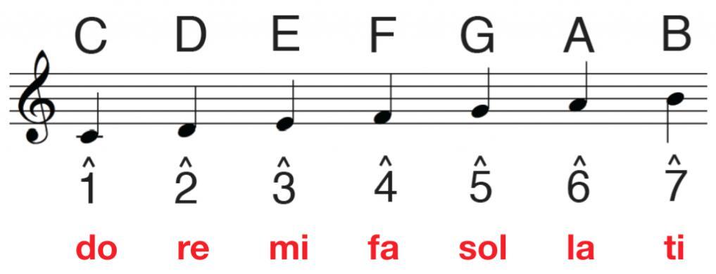 Score scale