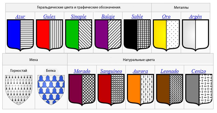 Heraldic colors, metals and furs.