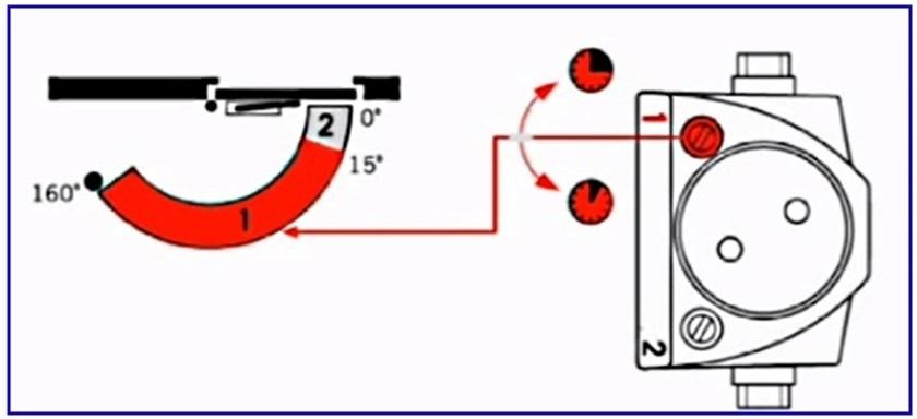 Adjust the door closer do-it-yourself instructions