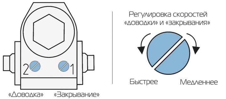 Adjustment of the closer of doors of iron doors