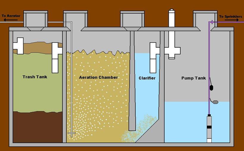 The principle of the septic tank