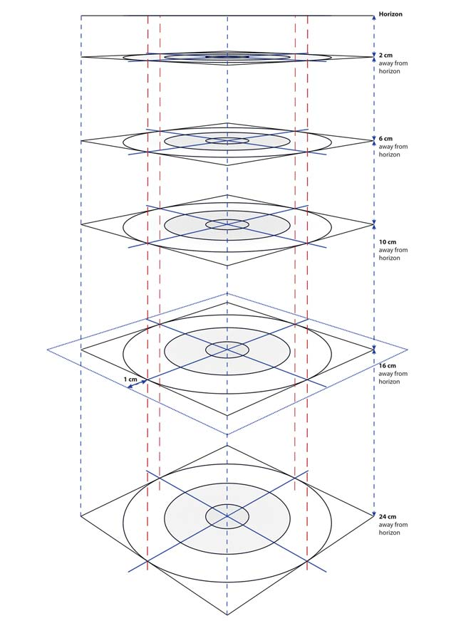 perspective distortions