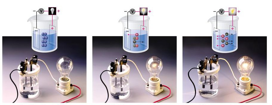 the ability of solutions to conduct electric current