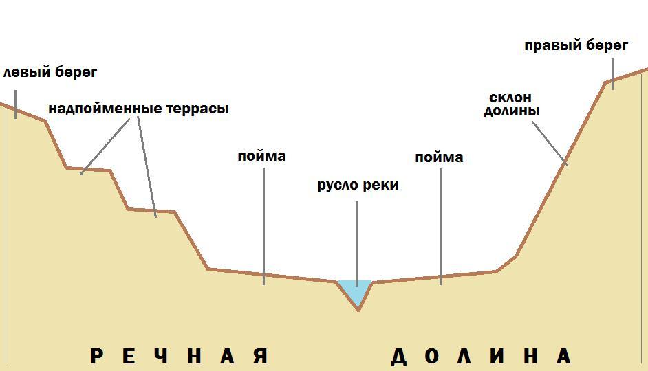 элементы речной долины