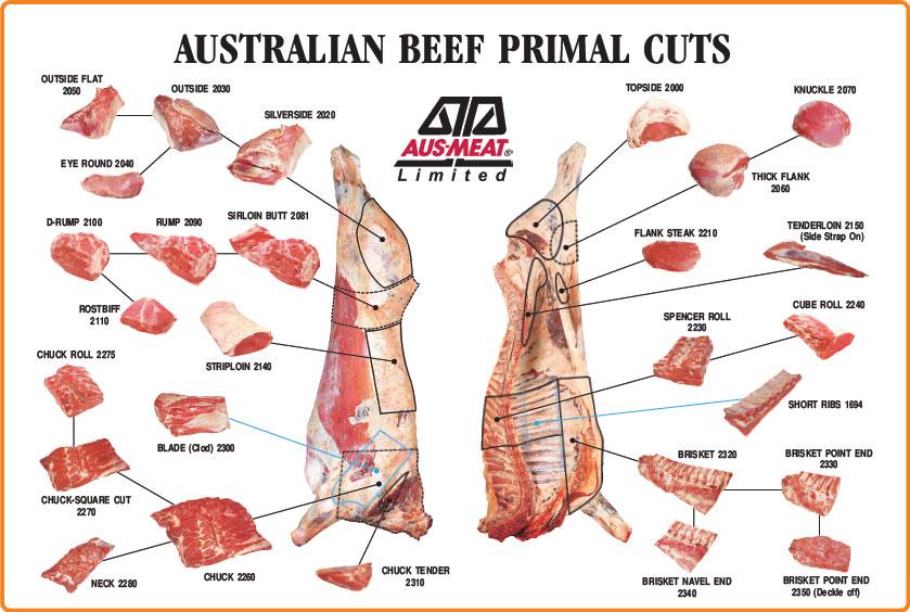 Australian meat