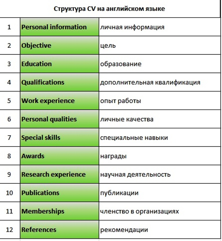 CV structure in English