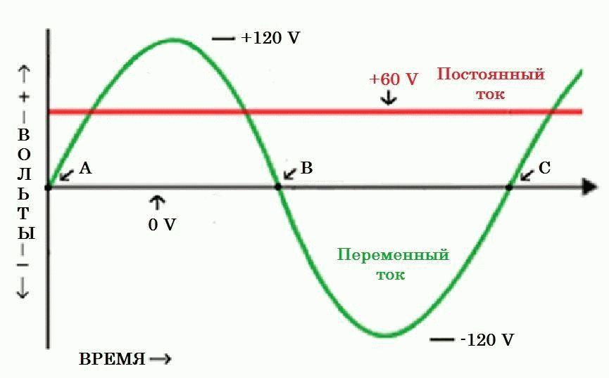 график переменного и постоянного тока