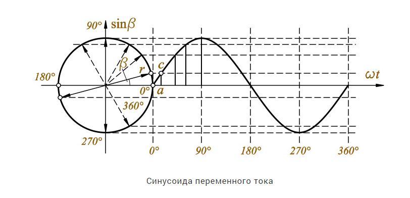 синусоидальный график