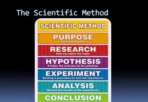 To general scientific research methods include