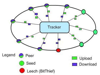 Пиринговые сети, или что такое торрент