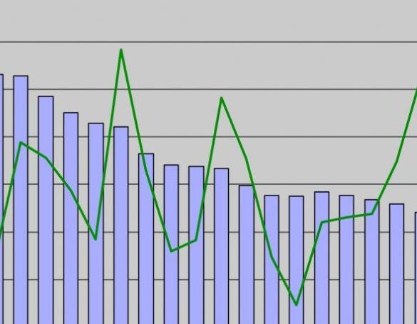 Profit and profitability of production