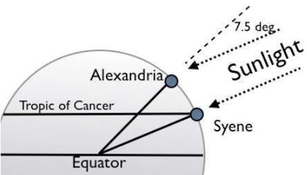 equatorial radius of the earth