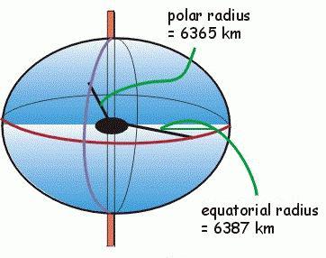 earth radius