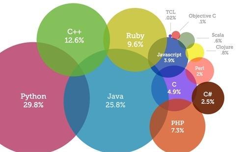 development of programming languages
