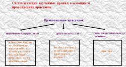 Практическая лингвистика: на какие группы подразделяются приставки в русском языке