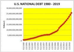 Какой внешний долг США. Кому должны США?