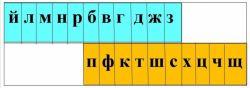 Глухие и звонкие согласные звуки: таблица, примеры, правописание и чередование